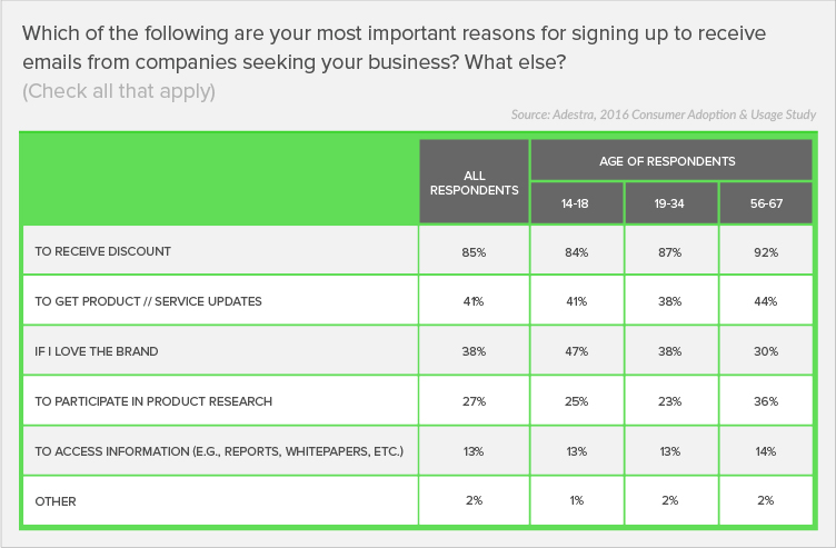 How The Top 500 Internet Retailers Collect Email Sign-ups