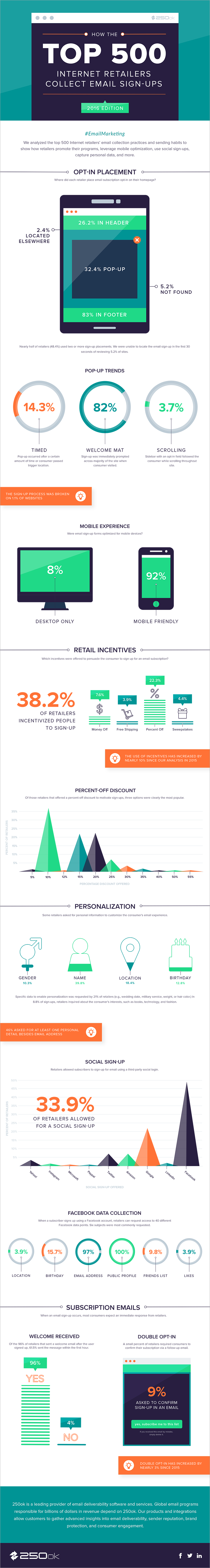 How The Top 500 Internet Retailers Collect Email Sign-ups (2016)