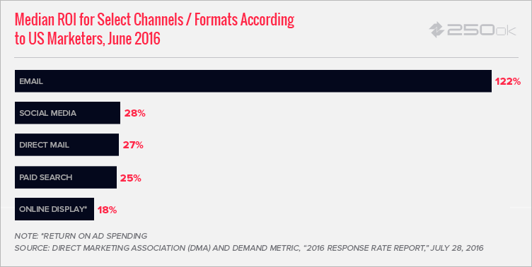 email-channel-roi-250ok